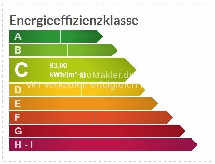 Energiepass-Skala